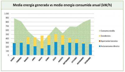 optimizacion ahorro energetico